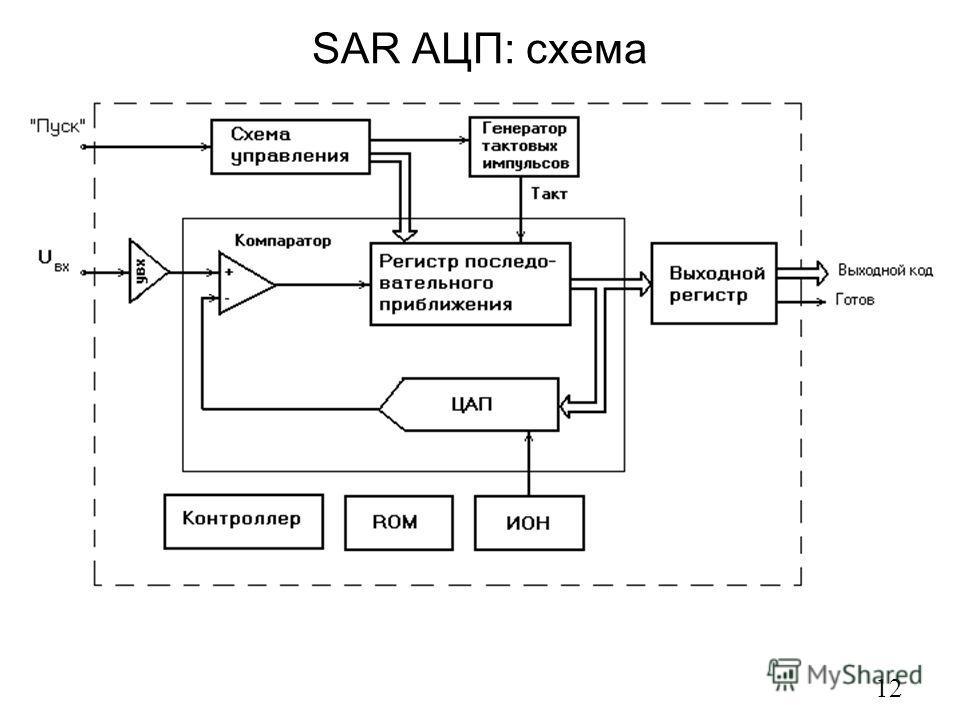 SAR АЦП: схема 12