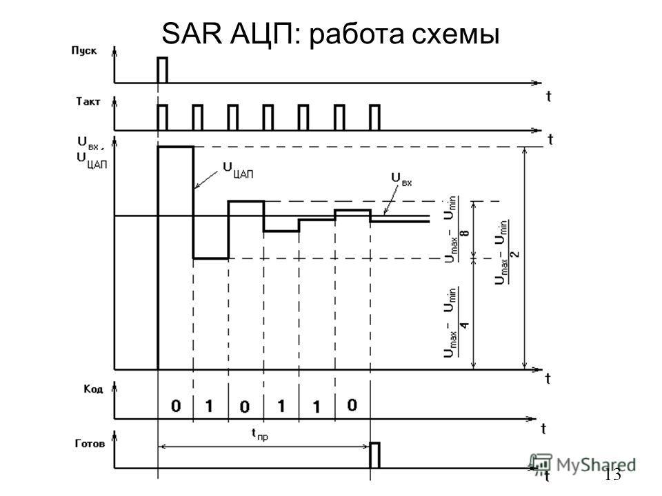 SAR АЦП: работа схемы 13