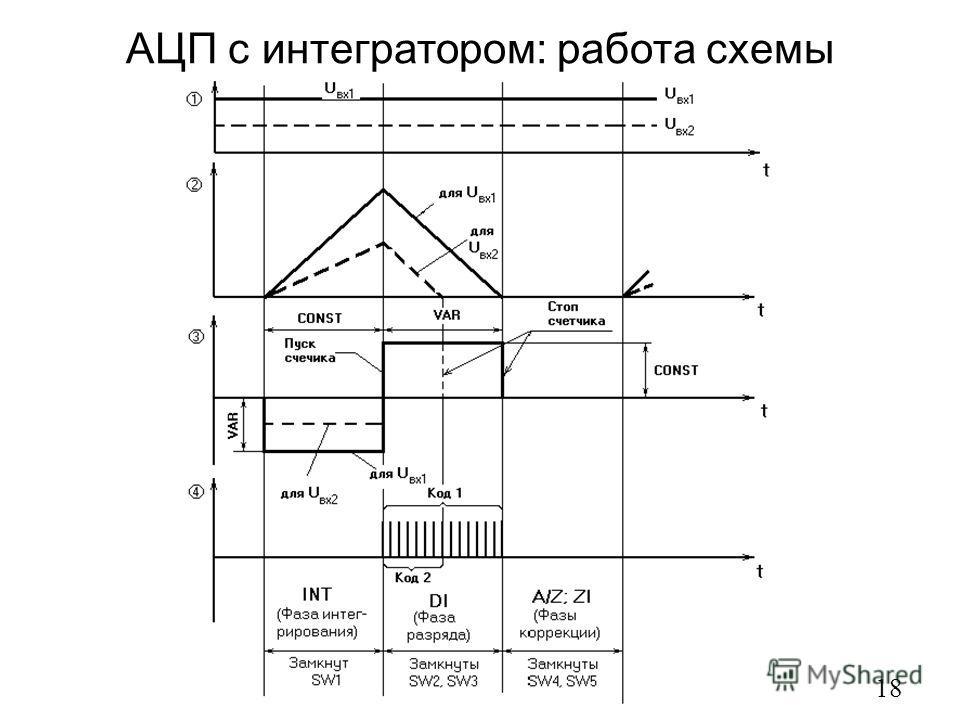 АЦП с интегратором: работа схемы 18