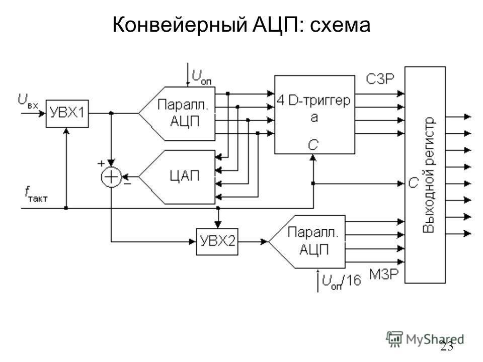 Конвейерный АЦП: схема 23