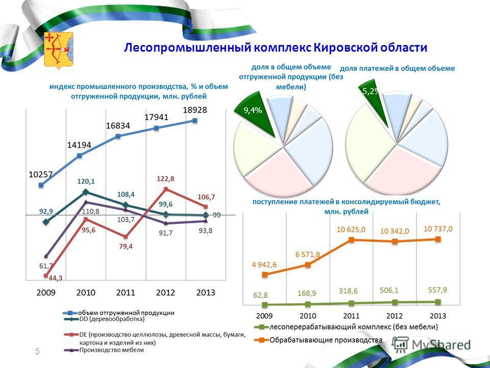 5 Лесопромышленный комплекс Кировской области 9,4%