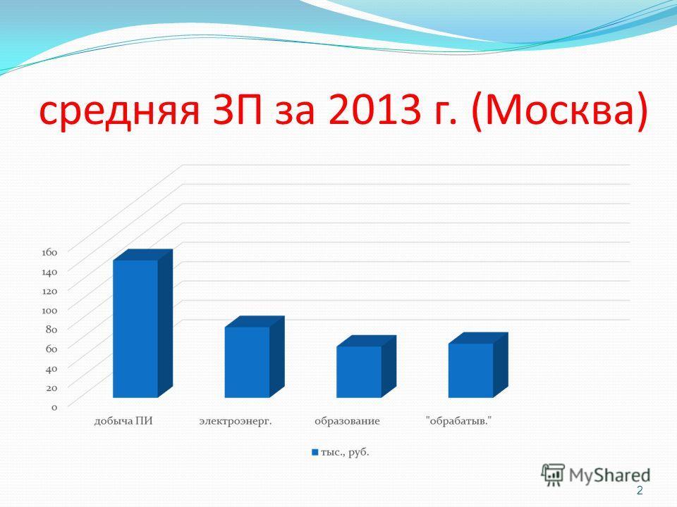 средняя ЗП за 2013 г. (Москва) 2