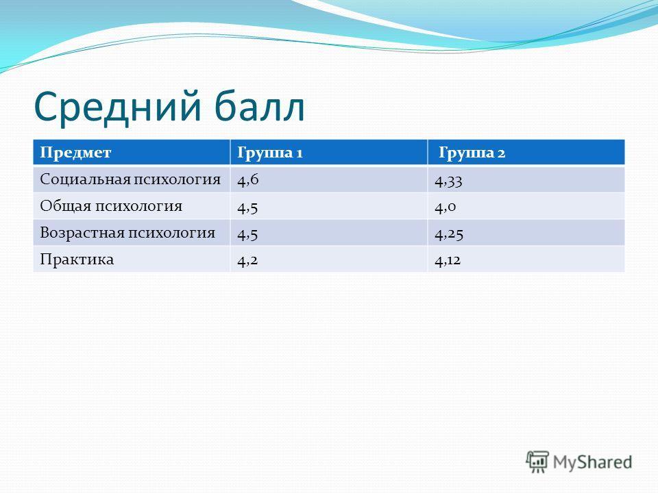 Средний балл ПредметГруппа 1 Группа 2 Социальная психология4,64,33 Общая психология4,54,0 Возрастная психология4,54,25 Практика4,24,12