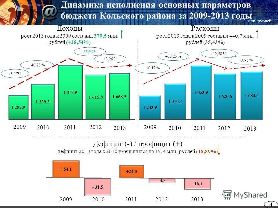 Динамика исполнения основных параметров бюджета Кольского района за 2009-2013 годы 4 2013 Дефицит (-) / профицит (+) дефицит 2013 года к 2010 уменьшился на 15, 4 млн. рублей (48,89%) Расходы рост 2013 года к 2009 составил 440,7 млн. рублей (35,43%) Д