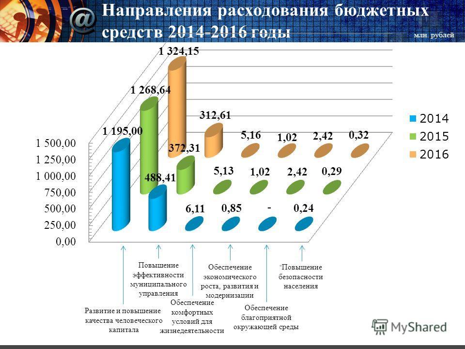 Направления расходования бюджетных средств 2014-2016 годы Развитие и повышение качества человеческого капитала