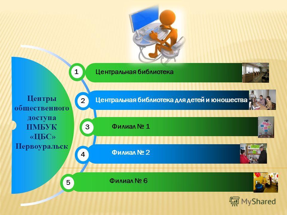 Центры общественного доступа ПМБУК «ЦБС» Первоуральск 1Центральная библиотека Центральная библиотека для детей и юношества 2 3 Филиал 1 Филиал 2 4 5 Филиал 6