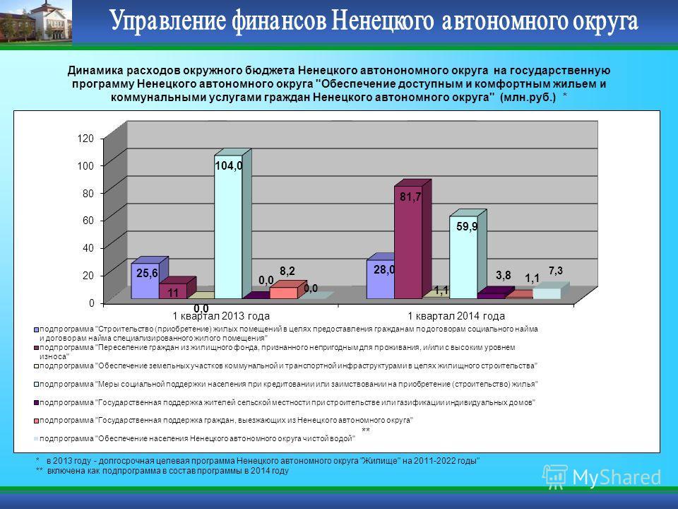 Динамика расходов окружного бюджета Ненецкого автонономного округа на государственную программу Ненецкого автономного округа