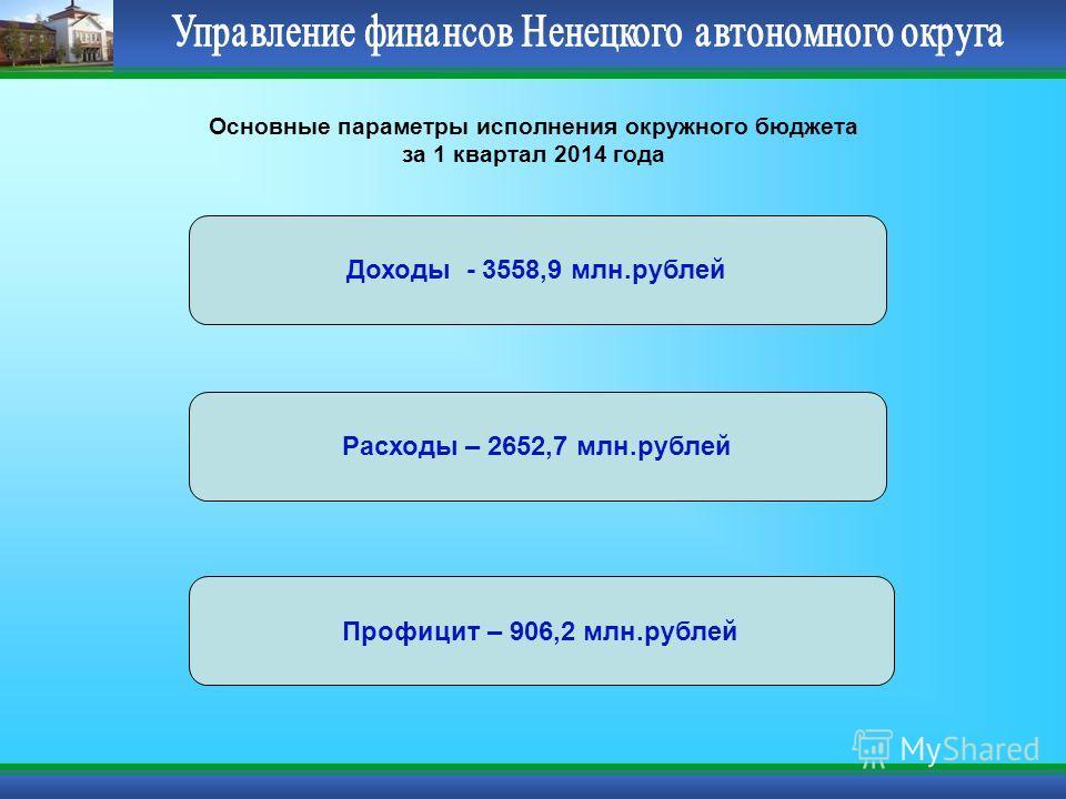 Основные параметры исполнения окружного бюджета за 1 квартал 2014 года Доходы - 3558,9 млн.рублей Расходы – 2652,7 млн.рублей Профицит – 906,2 млн.рублей