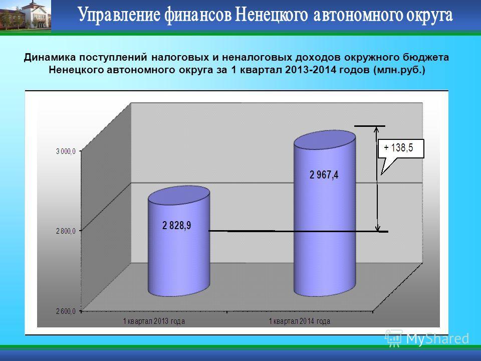 Динамика поступлений налоговых и неналоговых доходов окружного бюджета Ненецкого автономного округа за 1 квартал 2013-2014 годов (млн.руб.)