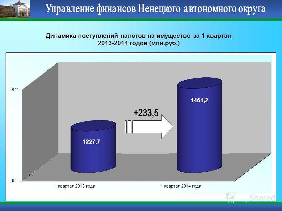 Динамика поступлений налогов на имущество за 1 квартал 2013-2014 годов (млн.руб.)