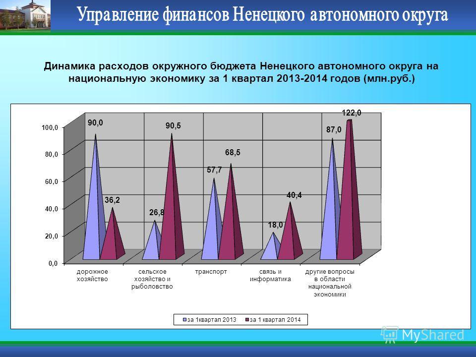 Динамика расходов окружного бюджета Ненецкого автономного округа на национальную экономику за 1 квартал 2013-2014 годов (млн.руб.)