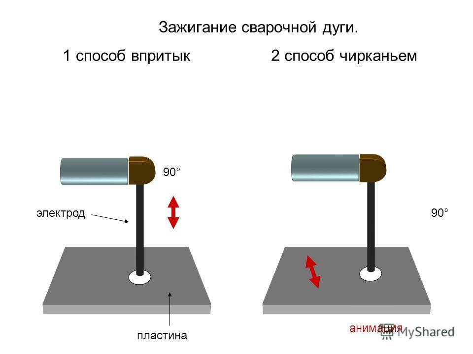 Зажигание сварочной дуги. 1 способ впритык2 способ чирканьем 90° анимация электрод пластина
