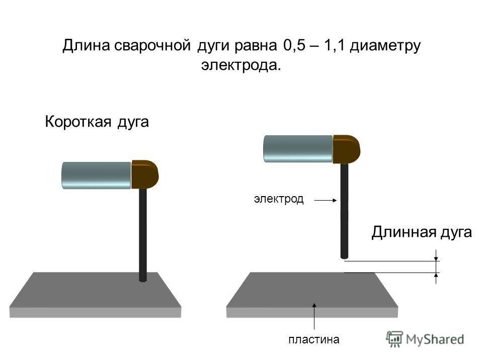 Длина сварочной дуги равна 0,5 – 1,1 диаметру электрода. Длинная дуга Короткая дуга пластина электрод