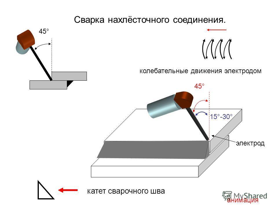 45° Сварка нахлёсточного соединения. катет сварочного шва 45° 15°-30° анимация колебательные движения электродом электрод