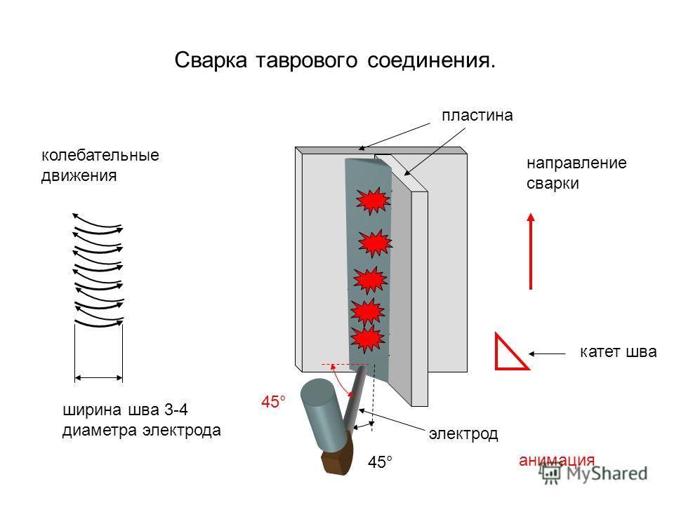 Сварка таврового соединения. 45° колебательные движения направление сварки анимация ширина шва 3-4 диаметра электрода электрод пластина 45° катет шва