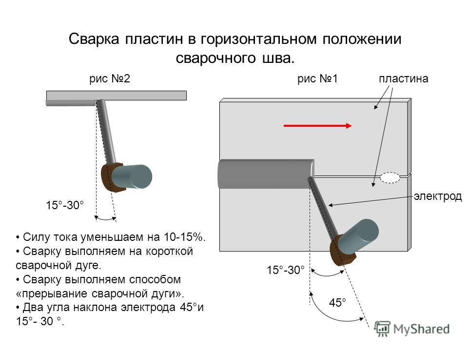 Сварка пластин в горизонтальном положении сварочного шва. 45° 15°-30° Силу тока уменьшаем на 10-15%. Сварку выполняем на короткой сварочной дуге. Сварку выполняем способом «прерывание сварочной дуги». Два угла наклона электрода 45°и 15°- 30 °. рис 1р