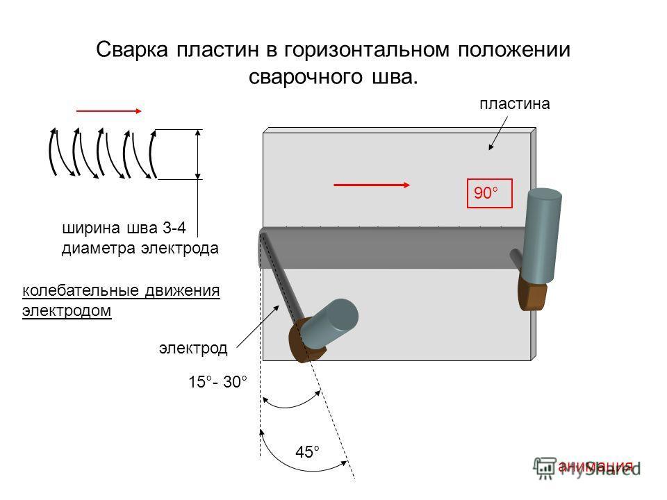 Сварка пластин в горизонтальном положении сварочного шва. 90° 45° 15°- 30° анимация ширина шва 3-4 диаметра электрода колебательные движения электродом электрод пластина