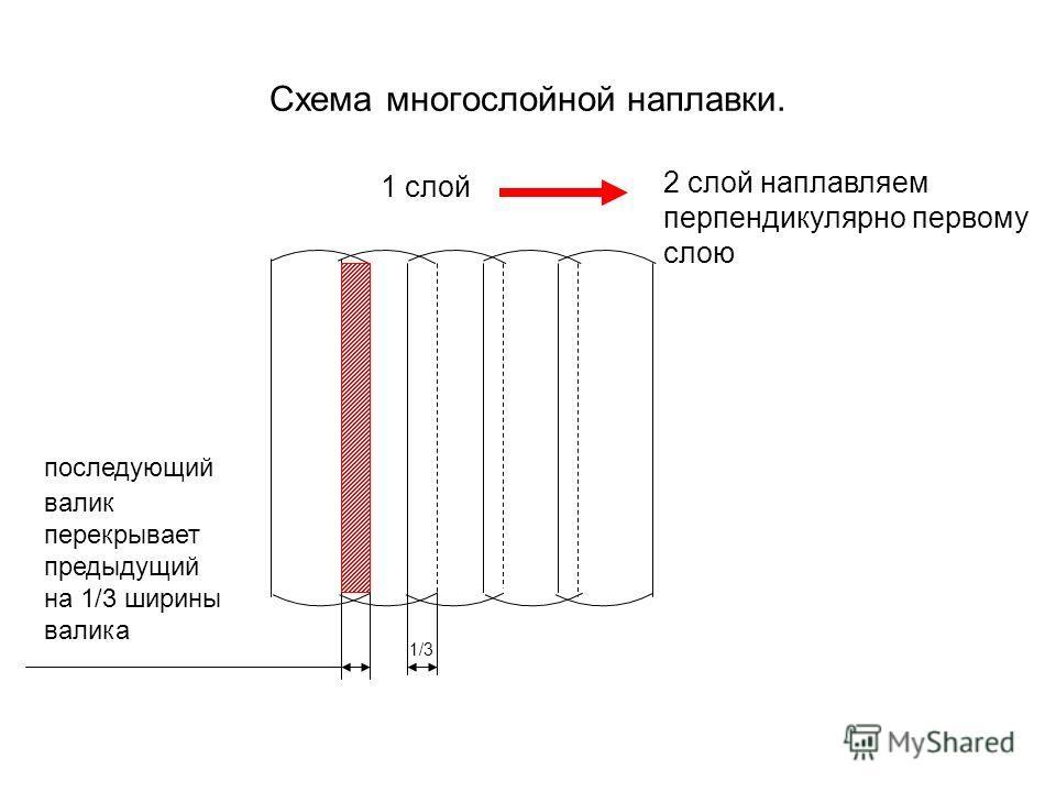 Схема многослойной наплавки. последующий валик перекрывает предыдущий на 1/3 ширины валика 1/3 1 слой 2 слой наплавляем перпендикулярно первому слою