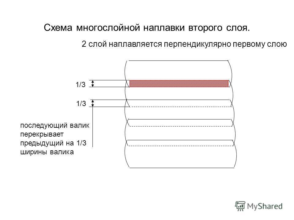 Схема многослойной наплавки второго слоя. 1/3 последующий валик перекрывает предыдущий на 1/3 ширины валика 2 слой наплавляется перпендикулярно первому слою 1/3
