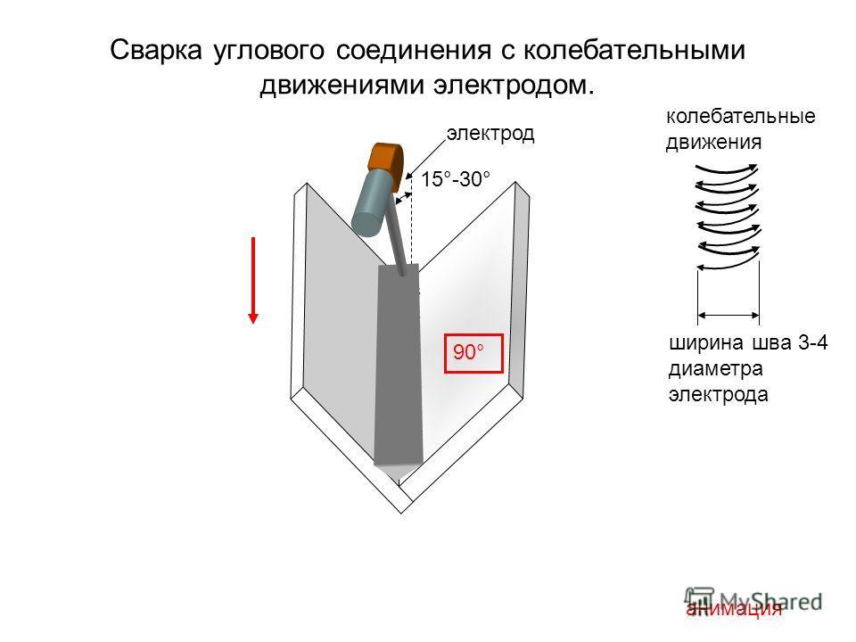 Сварка углового соединения с колебательными движениями электродом. 15°-30° анимация колебательные движения 90° ширина шва 3-4 диаметра электрода электрод