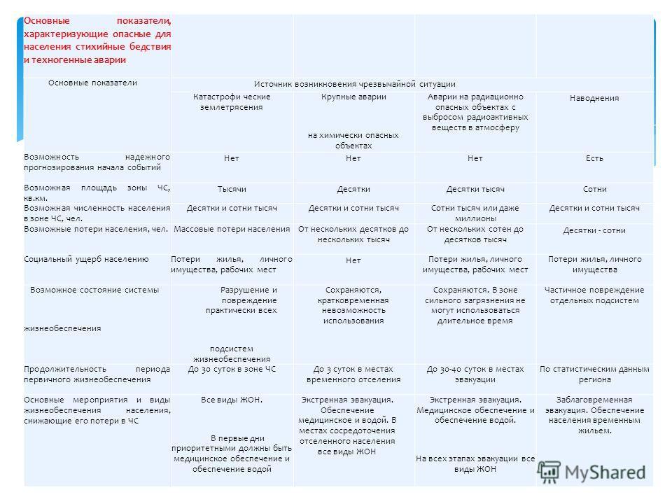 Основные показатели, характеризующие опасные для населения стихийные бедствия и техногенные аварии Основные показатели Источник возникновения чрезвычайной ситуации Катастрофи ческие землетрясения Крупные аварии на химически опасных объектах Аварии на