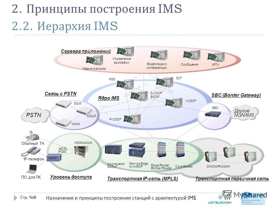 2.2. Иерархия IMS Стр. 8 2. Принципы построения IMS Назначение и принципы построения станций с архитектурой IMS Управление вызовами Сервера приложений Ядро IMS MGCF PSTN HSS SLF P-CSCF S-CSCF BGCF I-CSCF Связь с PSTN SBC (Border Gateway) Другие NGN/I