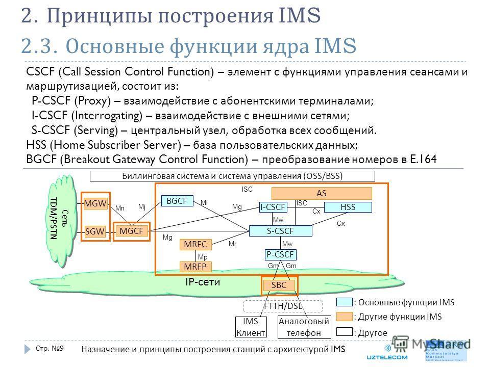 2.3. Основные функции ядра IMS Стр. 9 2. Принципы построения IMS CSCF (Call Session Control Function) – элемент с функциями управления сеансами и маршрутизацией, состоит из : P-CSCF (Proxy) – взаимодействие с абонентскими терминалами ; I-CSCF (Interr