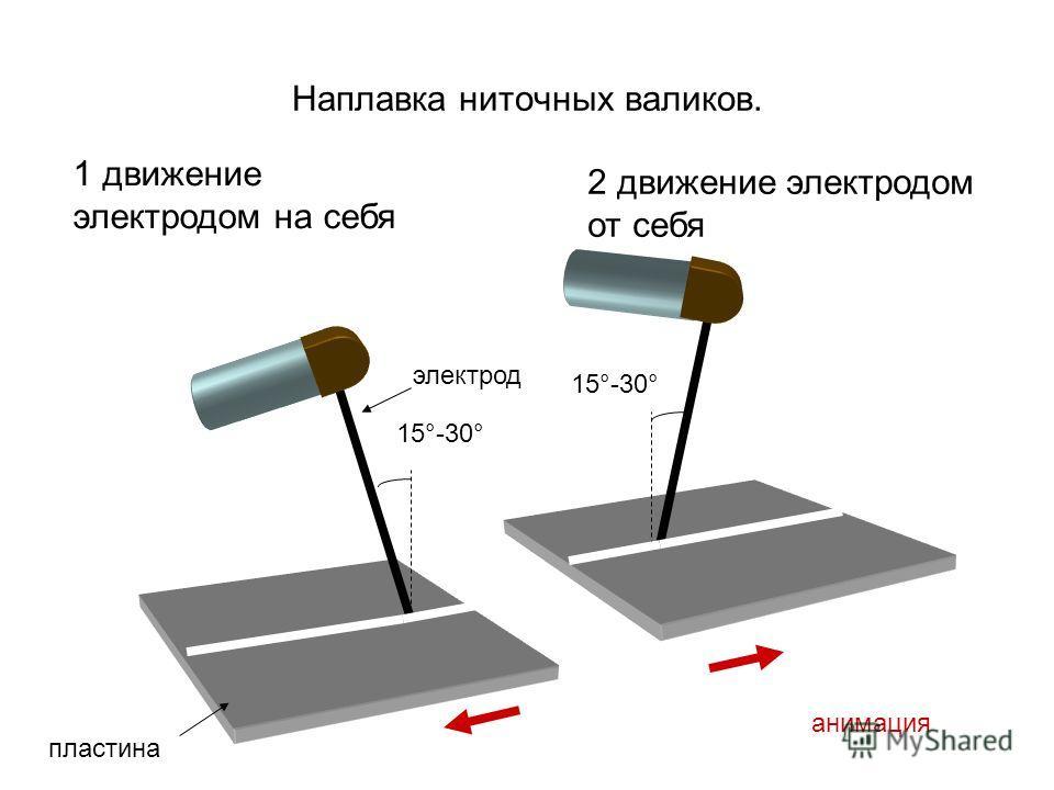 Наплавка ниточных валиков. 15°-30° 1 движение электродом на себя 2 движение электродом от себя анимация пластина электрод