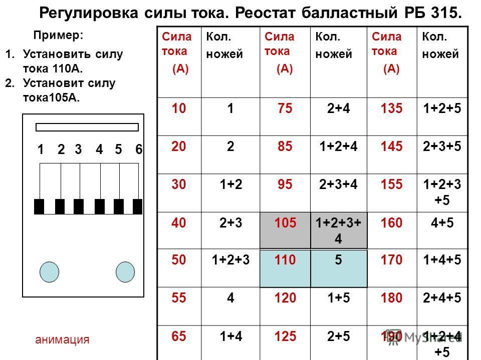 Сила тока (А) Кол. ножей Сила тока (А) Кол. ножей Сила тока (А) Кол. ножей 101752+41351+2+5 202851+2+41452+3+5 301+2952+3+41551+2+3 +5 402+31051+2+3+ 4 1604+5 501+2+311051701+4+5 5541201+51802+4+5 651+41252+51901+2+4 +5 123456 Пример: Регулировка сил