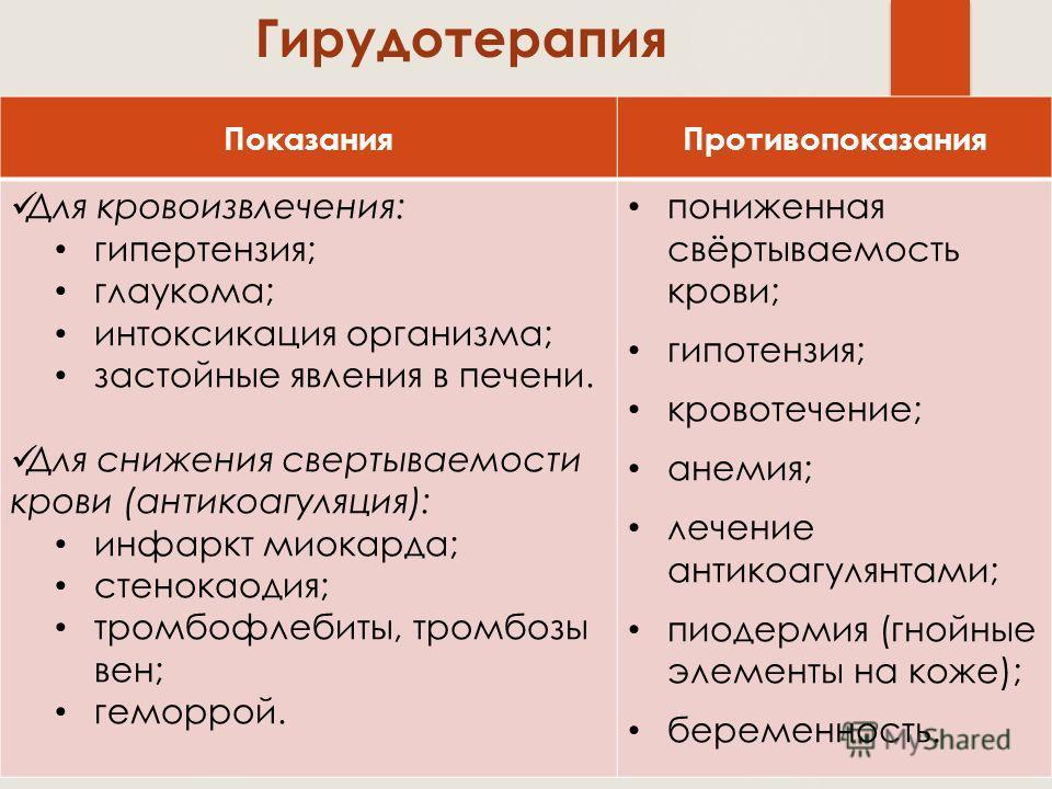 ПоказанияПротивопоказания Для кровоизвлечения: гипертензия; глаукома; интоксикация организма; застойные явления в печени. Для снижения свертываемости крови (антикоагуляция): инфаркт миокарда; стенокаодия; тромбофлебиты, тромбозы вен; геморрой. пониже