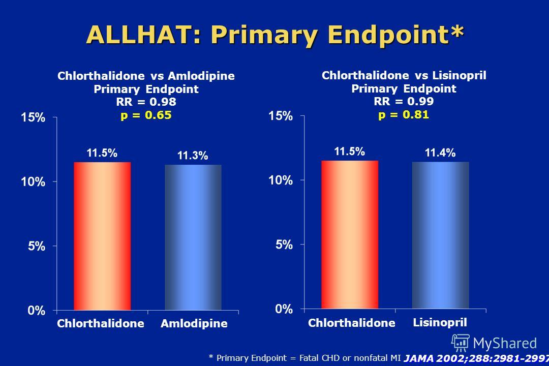 Chlorthalidone vs Amlodipine Primary Endpoint RR = 0.98 p = 0.65 ALLHAT: Primary Endpoint* Chlorthalidone JAMA 2002;288:2981-2997 Amlodipine * Primary Endpoint = Fatal CHD or nonfatal MI Chlorthalidone vs Lisinopril Primary Endpoint RR = 0.99 p = 0.8