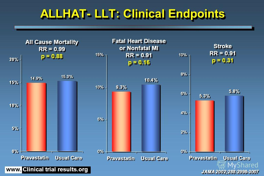 www. Clinical trial results.org All Cause Mortality RR = 0.99 p = 0.88 All Cause Mortality RR = 0.99 p = 0.88 ALLHAT- LLT: Clinical Endpoints Pravastatin Usual Care Fatal Heart Disease or Nonfatal MI RR = 0.91 p = 0.16 Fatal Heart Disease or Nonfatal
