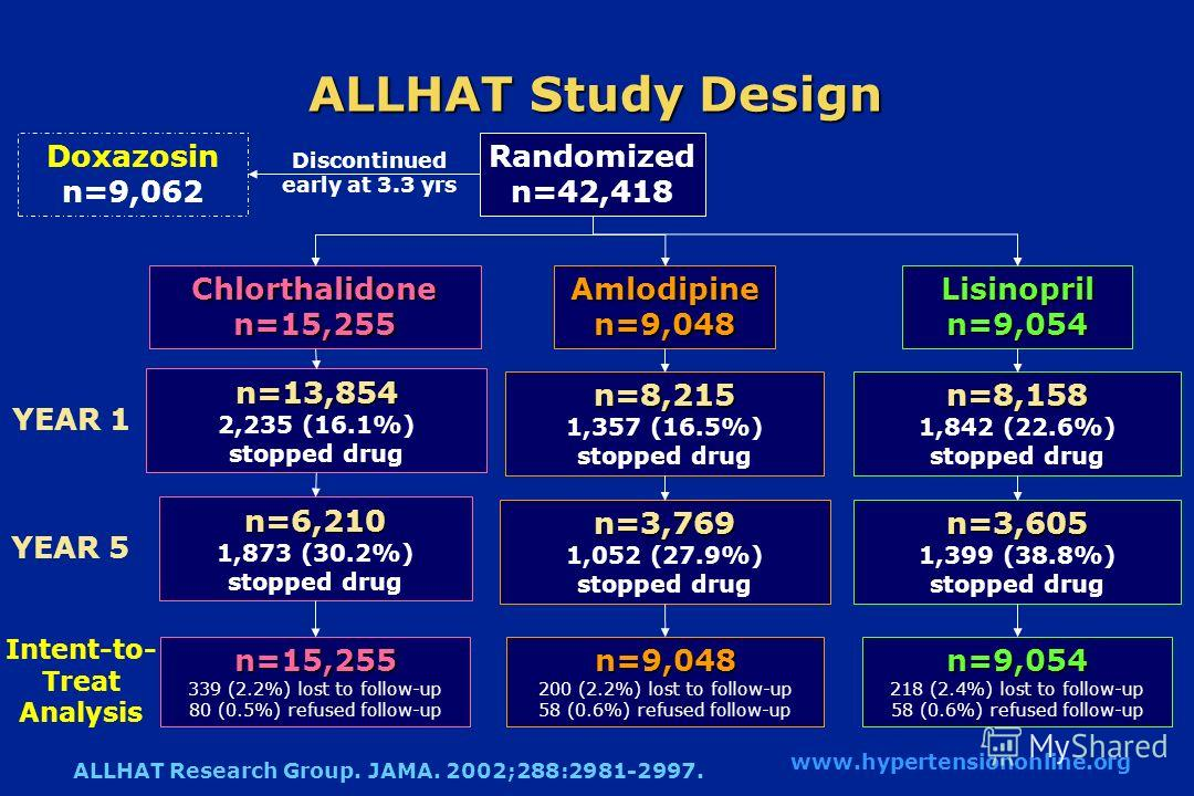 ALLHAT Study Design n=13,854 2,235 (16.1%) stopped drug Chlorthalidone n=15,255 Amlodipinen=9,048 Randomized n=42,418 n=15,255 339 (2.2%) lost to follow-up 80 (0.5%) refused follow-upn=9,048 200 (2.2%) lost to follow-up 58 (0.6%) refused follow-up n=