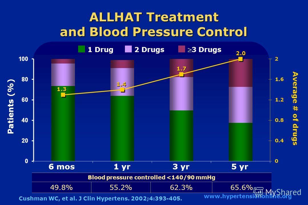 ALLHAT Treatment and Blood Pressure Control 6 mos1 yr3 yr5 yr 1 Drug2 Drugs 3 Drugs Patients (%) Cushman WC, et al. J Clin Hypertens. 2002;4:393-405. www.hypertensiononline.org Average # of drugs Blood pressure controlled