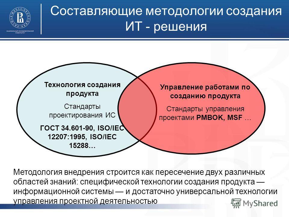 Составляющие методологии создания ИТ - решения Технология создания продукта Стандарты проектирования ИС ГОСТ 34.601-90, ISO/IEC 12207:1995, ISO/IEC 15288… Управление работами по созданию продукта Стандарты управления проектами PMBOK, MSF … Методологи