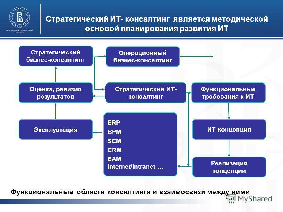 Стратегический ИТ- консалтинг является методической основой планирования развития ИТ Эксплуатация Стратегический бизнес-консалтинг Реализация концепции ИТ-концепция Функциональные требования к ИТ Операционный бизнес-консалтинг Стратегический ИТ- конс