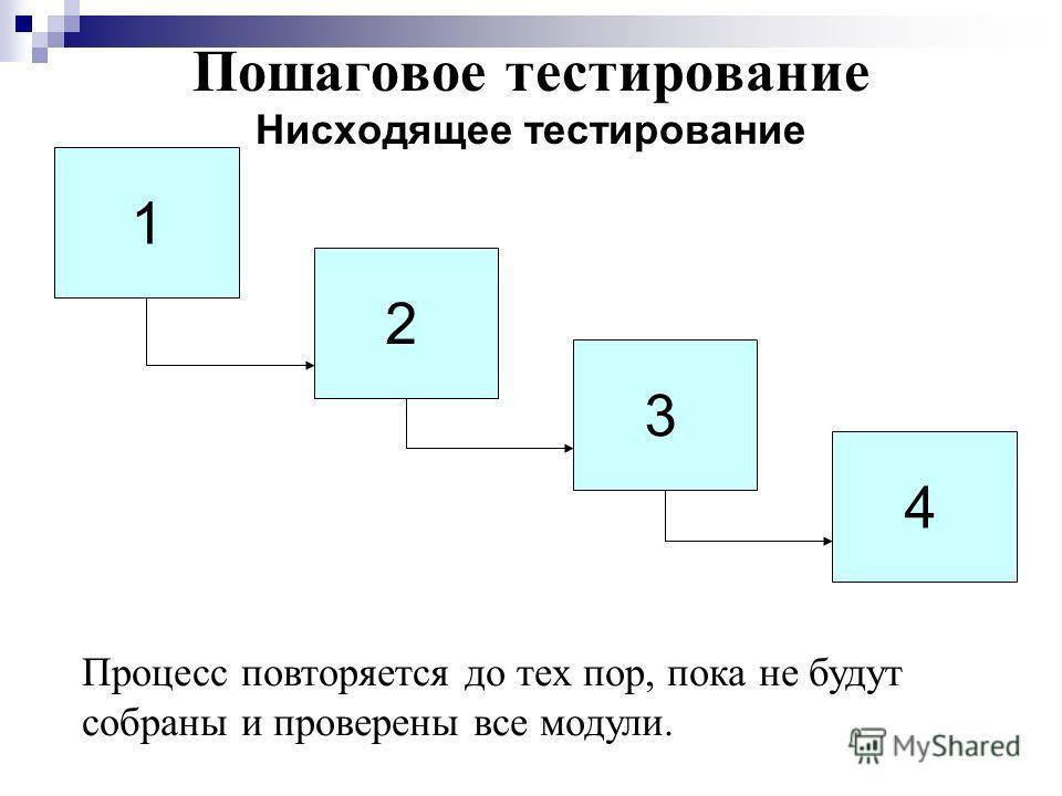 Пошаговое тестирование Нисходящее тестирование 1 2 34 Процесс повторяется до тех пор, пока не будут собраны и проверены все модули.