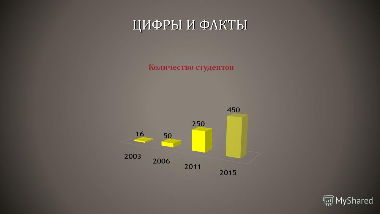 Количество студентов ЦИФРЫ И ФАКТЫ