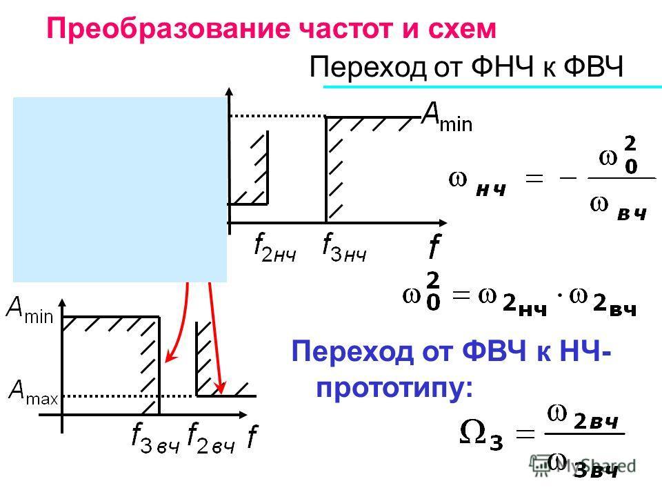 Переход от ФНЧ к ФВЧ Переход от ФВЧ к НЧ- прототипу: Преобразование частот и схем