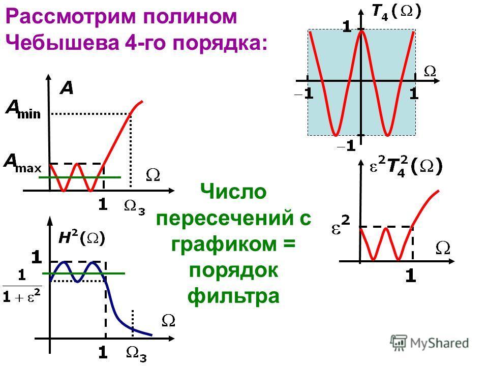 Рассмотрим полином Чебышева 4-го порядка: Число пересечений с графиком = порядок фильтра