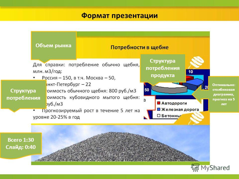 Формат презентации Всего 1:30 Слайд: 0:40 Структура потребления Объем рынка Структура потребления продукта Оптимально: столбиковая диаграмма, прогноз на 5 лет