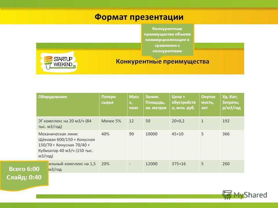Формат презентации Конкурентные преимущества объекта коммерциализации в сравнении с конкурентами Всего 6:00 Слайд: 0:40
