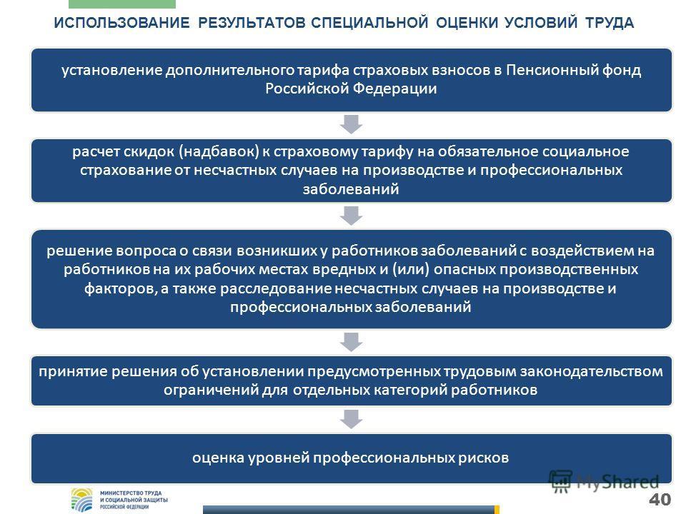 40 ИСПОЛЬЗОВАНИЕ РЕЗУЛЬТАТОВ СПЕЦИАЛЬНОЙ ОЦЕНКИ УСЛОВИЙ ТРУДА установление дополнительного тарифа страховых взносов в Пенсионный фонд Российской Федерации расчет скидок (надбавок) к страховому тарифу на обязательное социальное страхование от несчастн