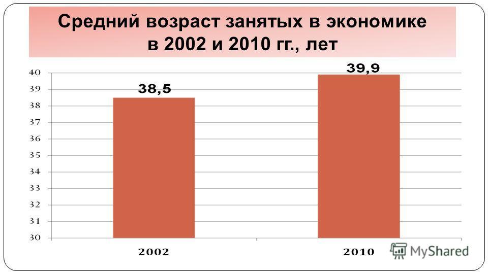 Средний возраст занятых в экономике в 2002 и 2010 гг., лет