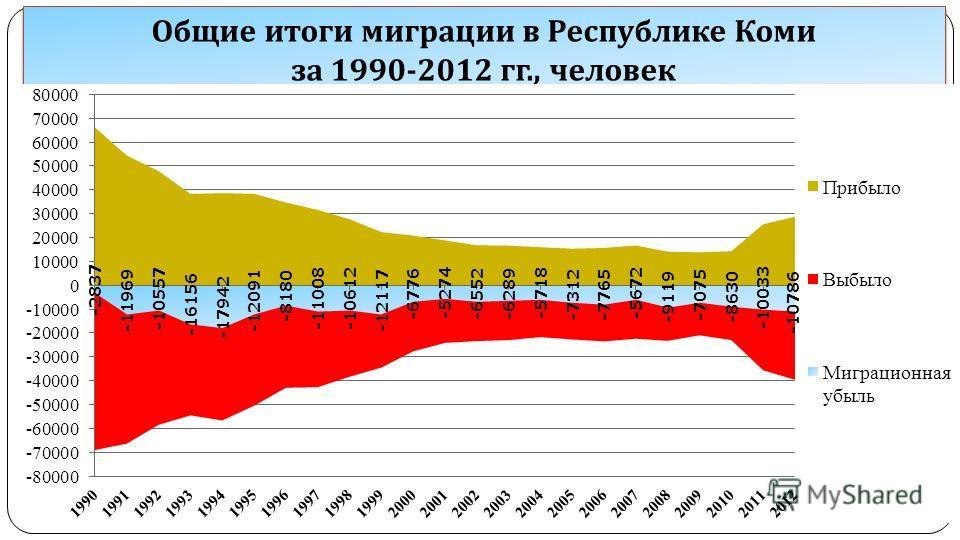 Общие итоги миграции в Республике Коми за 1990-2012 гг., человек Общие итоги миграции в Республике Коми за 1990-2012 гг., человек