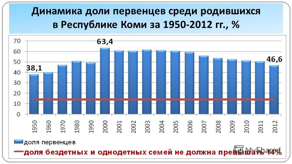 Динамика доли первенцев среди родившихся в Республике Коми за 1950-2012 гг., %