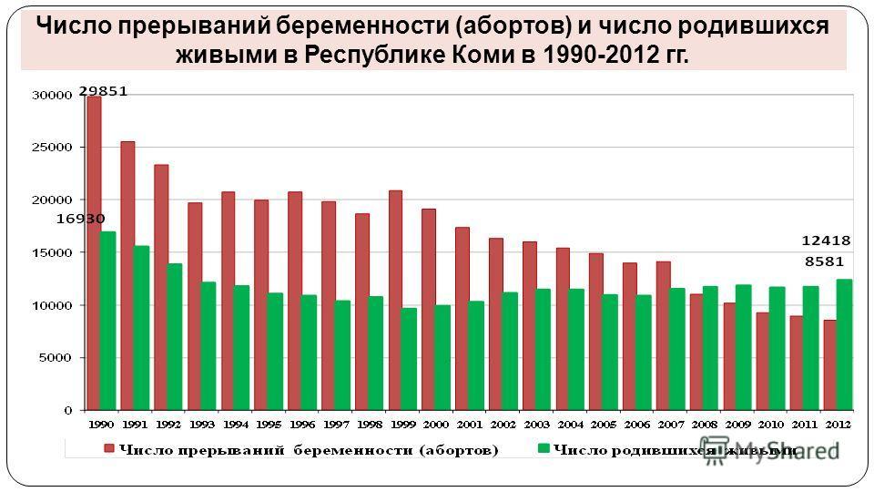 Число прерываний беременности (абортов) и число родившихся живыми в Республике Коми в 1990-2012 гг.