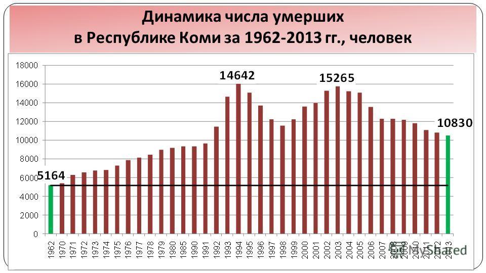 Динамика числа умерших в Республике Коми за 1962-2013 гг., человек