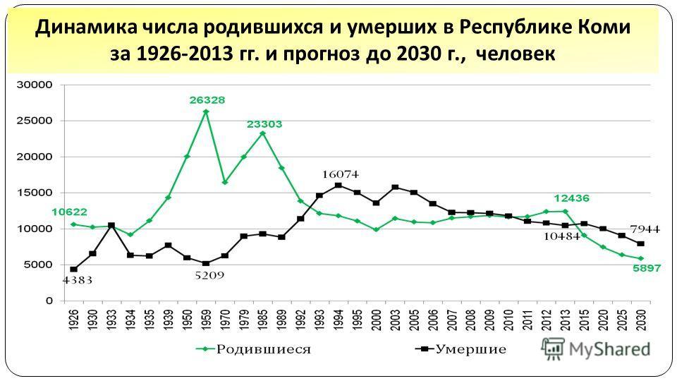 Динамика числа родившихся и умерших в Республике Коми за 1926-2013 гг. и прогноз до 2030 г., человек