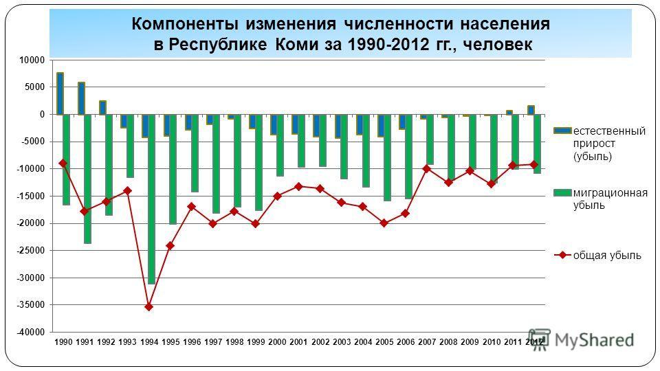 Компоненты изменения численности населения в Республике Коми за 1990-2012 гг., человек